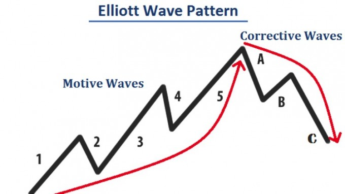 Elliott-Wave-Forex-Trading-With-The-Elliott-Wave-Theory